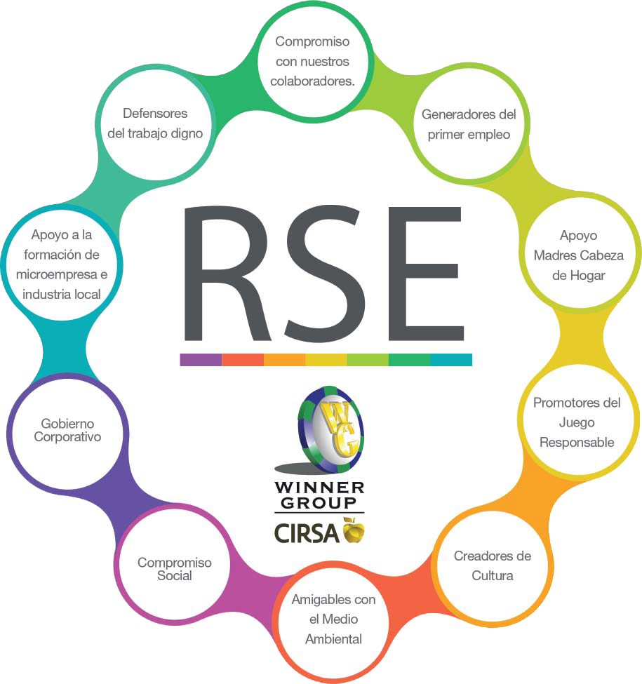 Responsabilidad Social Empresarial en Winner Group Casinos Colombia